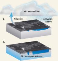 Озера на Титане, открытые во время 16-го пролета «Кассини» 22 июля 2006 года, могут наполняться (a) за счет метанового дождя (непосредственно или в результате впадения в них метановых рек) и