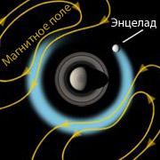 Космические фонтаны Энцелада притормаживают магнитное поле гиганта по отношению к темпу вращения внутренней части огромной планеты (иллюстрация NASA/JPL).