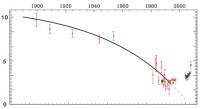 Изменение уровня пульсаций (в процентах) Полярной звезды за последние сто с лишком лет. Данные после 2000 года собраны в ходе нового исследования (иллюстрация Bruntt et al.).