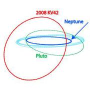 Орбита 2008 KV42 показана красным, орбиты Нептуна и Плутона — синим и зелёным. Голубым — орбиты типичных тел пояса Койпера (иллюстрация CFEPS).