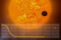 Транзит позволяет обнаружить планету по падению яркости родительской звезды (иллюстрация CNES).