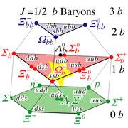 Место новой частицы (она показана звёздочкой) в схеме, представляющей разнообразие барионов (иллюстрация DOE/Fermi National Accelerator Laboratory).