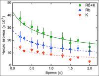Уменьшение числа атомов в ловушке при воздействии магнитного поля с индукцией в 56,8 Гс. Линиями показаны результаты теоретических расчетов. (Иллюстрация из журнала Physical Review Letters.)
