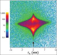 Пространственное распределение возбужденных атомов гелия в детекторе (цветом обозначено количество атомов). Стрелка указывает направление лазерного луча. (Иллюстрация из журнала Nature.)