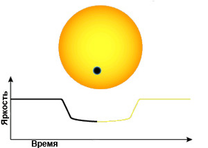 Изменение светимости звезды при прохождении перед ней планеты