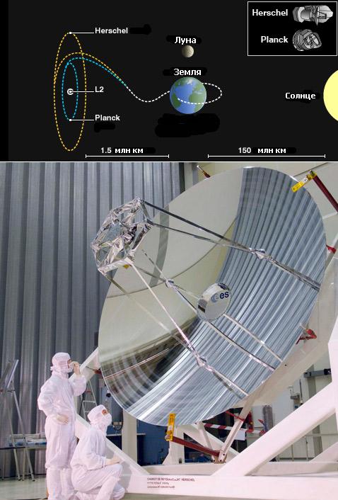 """Точка L2 расположена в 1,5 миллиона километров над центром ночного полушария Земли. Внизу: главное зеркало телескопа """"Гершель"""" (иллюстрация и фото ESA)."""